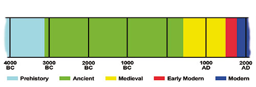 A timeline representing historical periods gives these approximate dates: Prehistory – prior to 3100 BC, Ancient – 3100 BC to AD 500m Medieval – 500 to 1500
